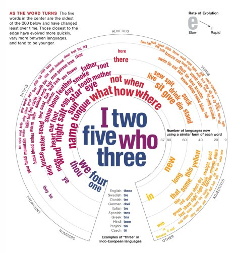 This amazing graphic shows the linguistic evolution of 200 common words, or cognates, across languages. Graphic by Oliver Uberti, National Geographic