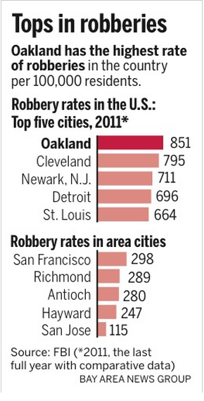 oakland-robberies