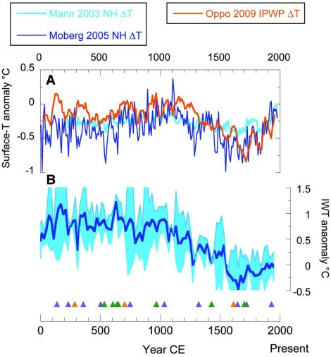 This graph compares changes (anomalies) in sea surface temperatures (top) and intermediate water temperatures (IWT, below) in Makassar Strait over the past 2,000 years. The orange line in the top graph is the Makassar Strait data. Other lines chart sea-surface temperature changes in the Northern Hemisphere. The blue line in the bottom graph is the Makassar Strait data, charted with a thick light-blue line representing this new data's standard deviation. Image courtesy Science magazine