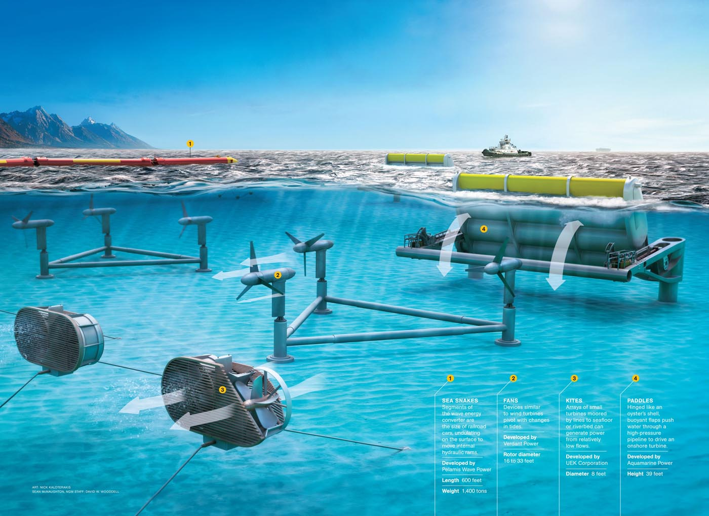 ocean wave energy as an alternative How efficient is wave energy well, ocean waves are the biggest source of renewable energy in fact, if wave energy can be harnessed from the whole ocean, the amount of energy would be more than double the current production of energy in the world today.