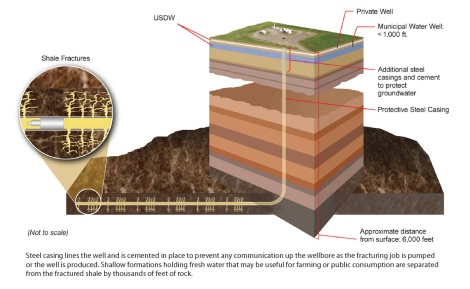 """Hydraulic fracturing (fracking) is one of the newest and most controversial methods of extracting natural gas. This illustration depicts the process, which involves very deep drilling sites. """"USDW"""" denotes an underground source of drinking water. Illustration courtesy Department of Energy, National Energy Technology Laboratory"""