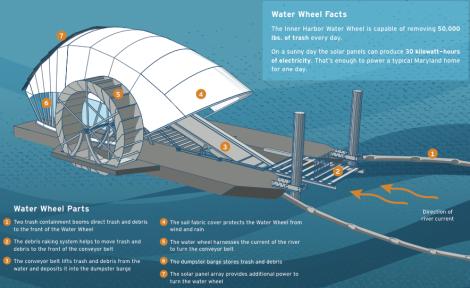 Credit: Waterfront Partnership of Baltimore