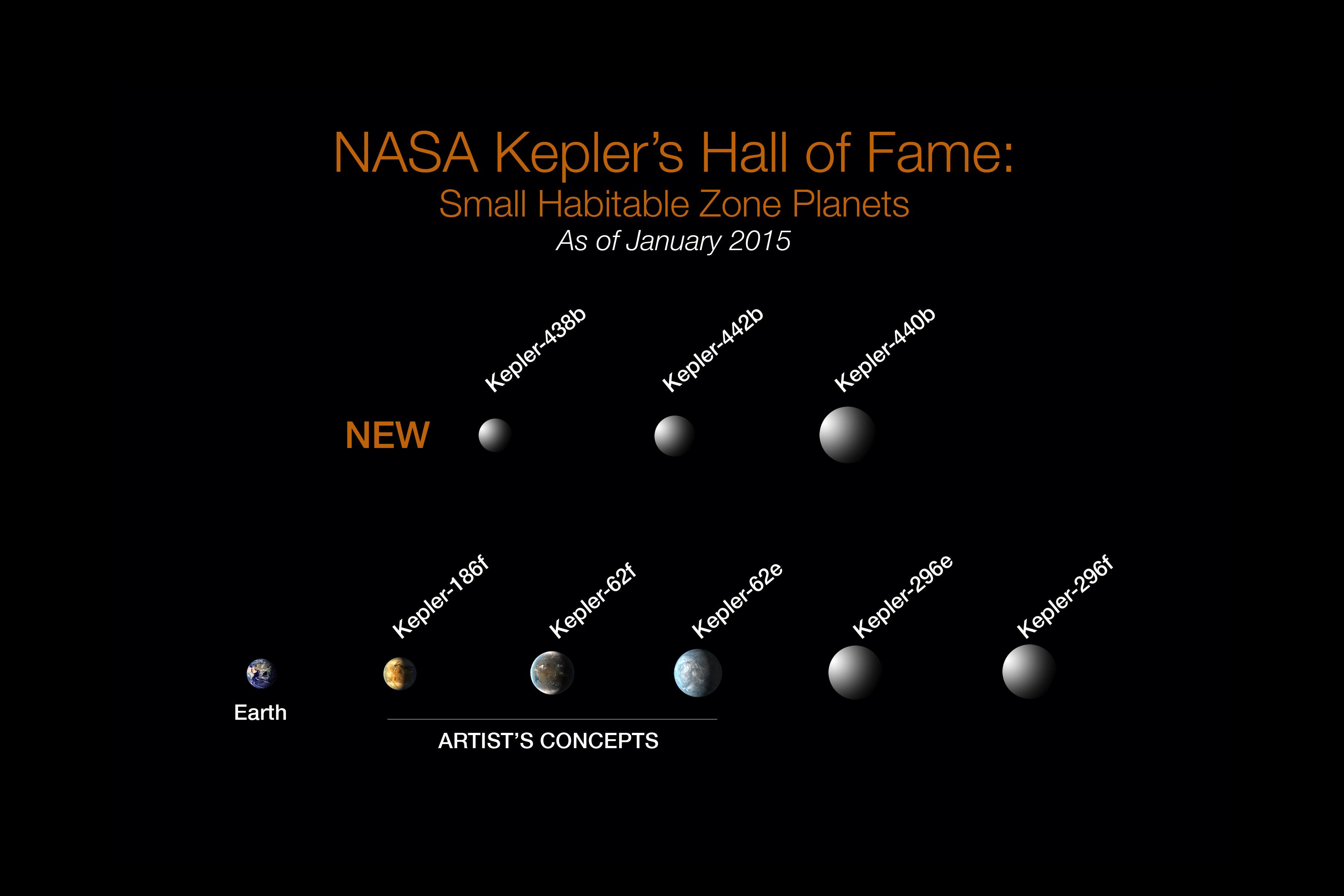 NASA Discovers New Batch of Earthlike Planets – National ...