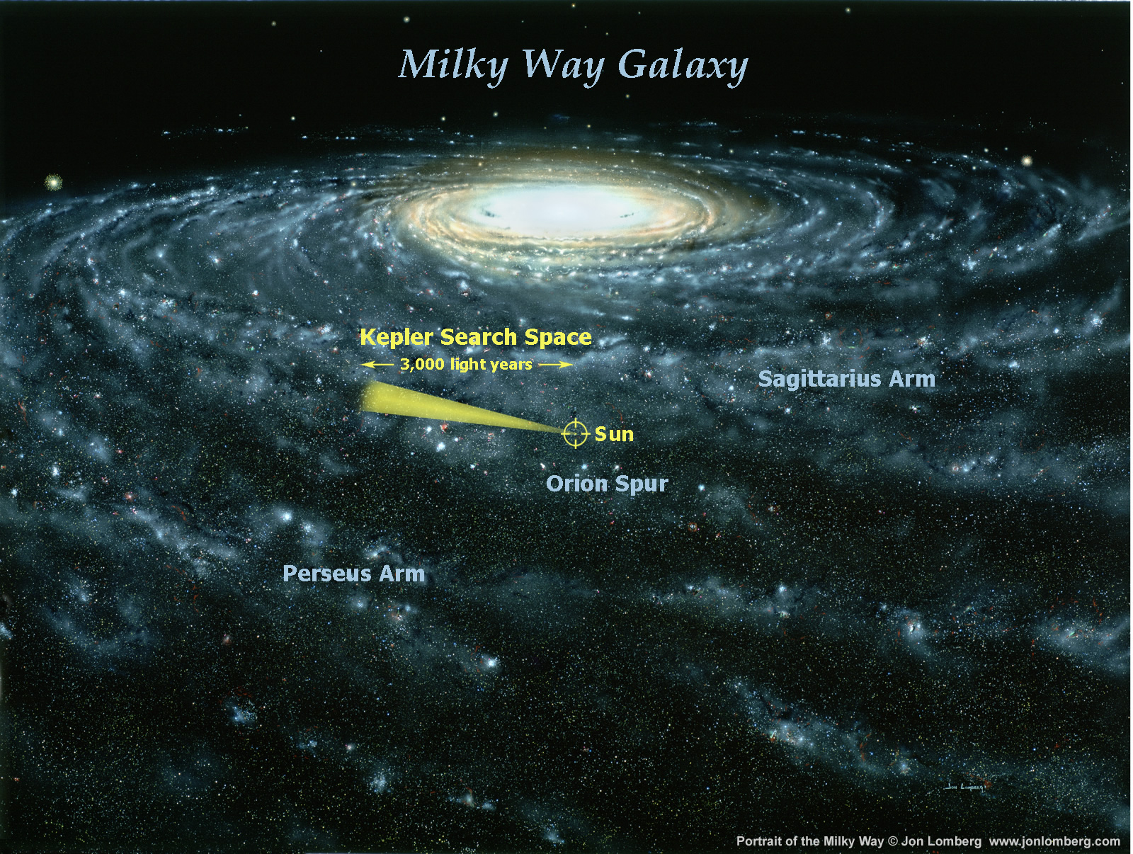Kepler Is Our First Real Search For Planets Orbiting Other Stars The Sun Just