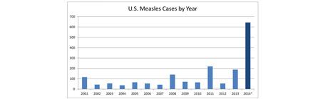 measles-cases-616pxki