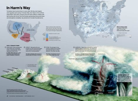 Tornado Alley sits at the perfect junction of wind, temperature, and moisture, beautifully illustrated here. Download the full-size graphic at our website! Illustration by Martin Gamache, National Geographic