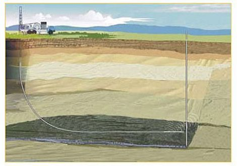 Read more about directional drilling and other extraction techniques in our encyclopedic entries on oil, oil shale, and natural gas. Illustration courtesy National Energy Technology Laboratory