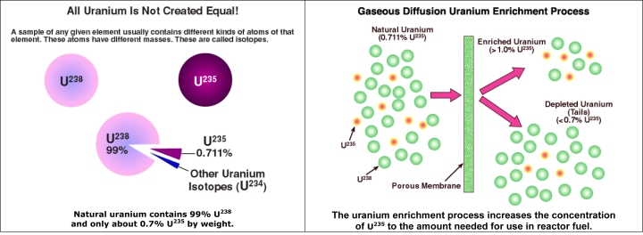 Microsoft Word - uranium-enrichment.doc