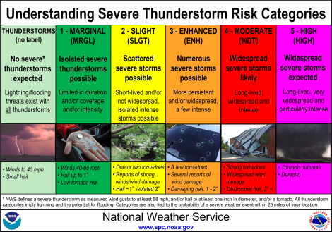 Visit the Storm Prediction Center for boundless and updated information on wild weather across the country.