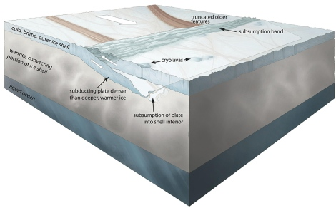 This conceptual illustration of the subduction process on Europa shows how a cold, brittle, outer portion of Europa's ice shell moved into the warmer shell interior. Illustration courtesy Noah Kroese, I.NK and the Jet Propulsion Laboratory
