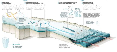 Here's another look at Greenland's fast-moving ice sheet. Illustration by National Geographic