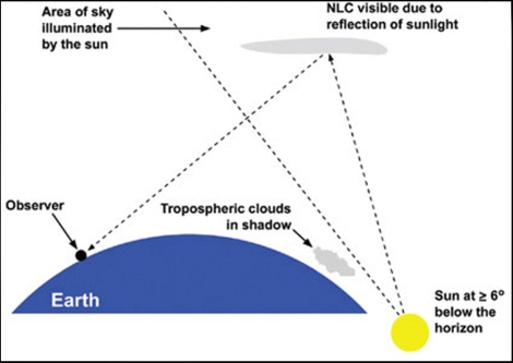 Here's a great diagram of why noctilucent clouds seem to shine. (The only thing in this illustration that shines all by itself is the sun!) Illustration courtesy NASA