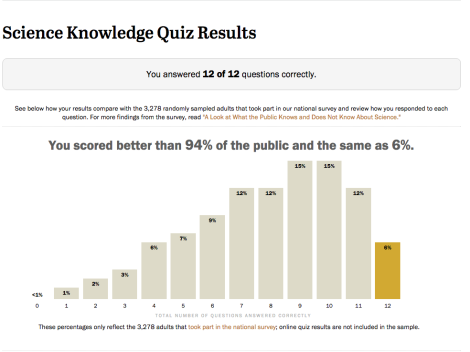 Yes, that is my score. :-) Take the easy 12-question quiz here.