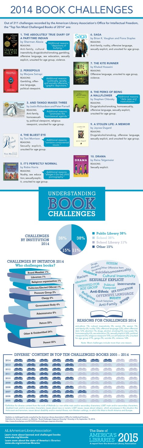 StateAmLib-infographic-2000