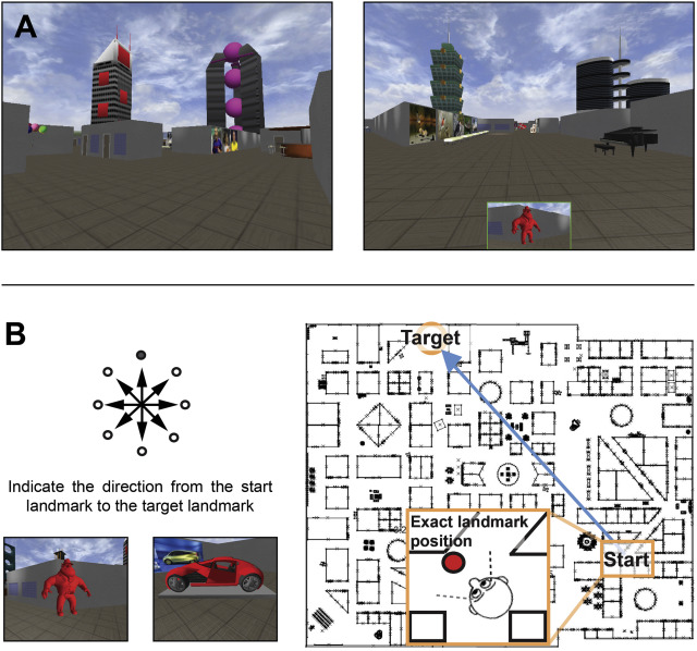 """To test their sense of direction, 42 women were given wayfinding tasks in this virtual environment. The top left image shows a part of the virtual environment. The top right image shows the navigation target at the bottom of the screen. The bottom left image illustrates a wayfinding task. Two points were given for correct direction and one was given for the two adjacent directions. The right image illustrates the task on a 2D overview of the entire virtual environment (not shown to the participants). The correct choice in this case is the arrow straight ahead. Image courtesy Pintzka, Carl W.S. et. al., """"Changes in spatial cognition and brain activity after a single dose of testosterone in healthy women"""" (CC BY-NC-ND 4.0)"""