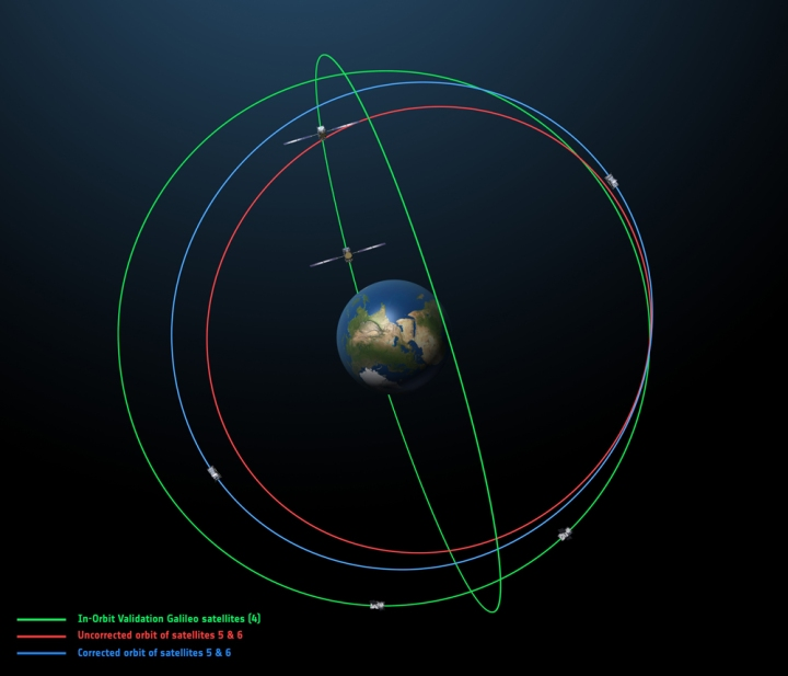 This illustration shows the off-kilter orbital paths of the Galileo 5 and Galileo 6 satellites. (The green orbital path is the ideal one, being followed by the first four Galileos as we speak.) The slightly elliptical orbit puts the new satellites in an unintentionally perfect position to do the world's most precise tests of Einstein's general theory of relativity. Illustration courtesy European Space Agency