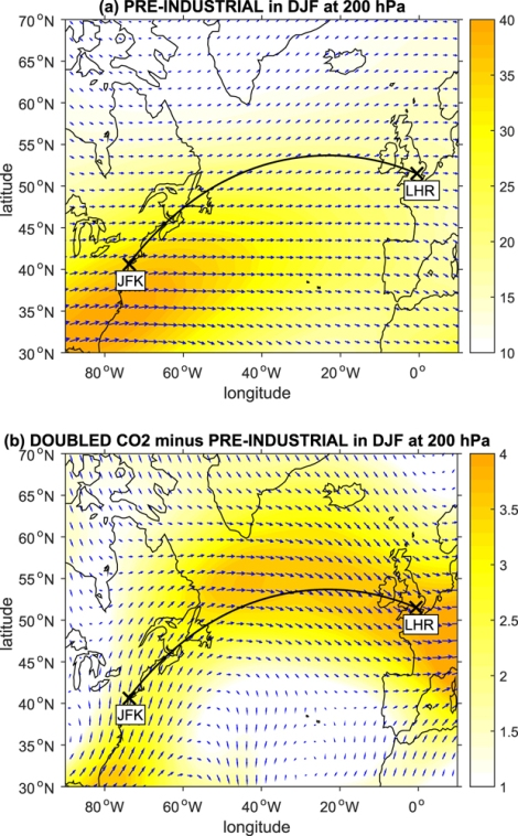These climate models predict changes in winter winds between JFK and Heathrow. The top image shows a pre-industrial simulation, while the lower image shows doubled carbon emissions. Blue vectors indicate the horizontal wind field, shading indicates the magnitude of the wind vectors, and the black line indicates the great circle route. Image by Paul D. Williams, courtesy Environmental Research Letters. CC-BY-3.0