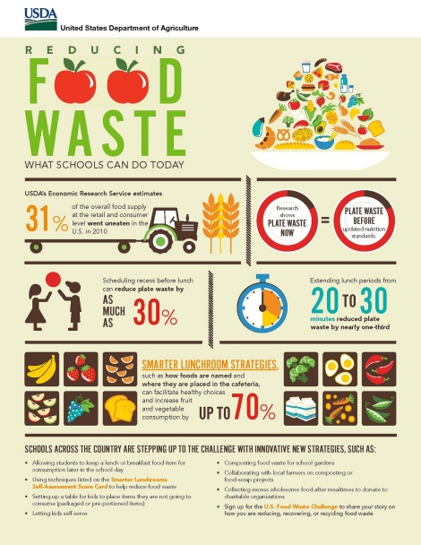 food waste usda