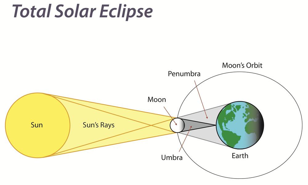 Watch How to Photograph a Lunar Eclipse video