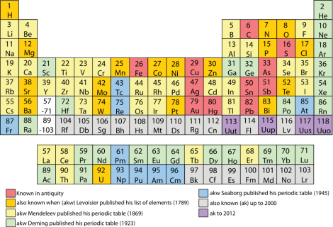 The new elements are 113 (nihonium), 115 (moscovium), 117 (tennessine), and 118 (oganesson). Graphic by Sandbh, courtesy Wikimedia. CC-BY-SA-3.0