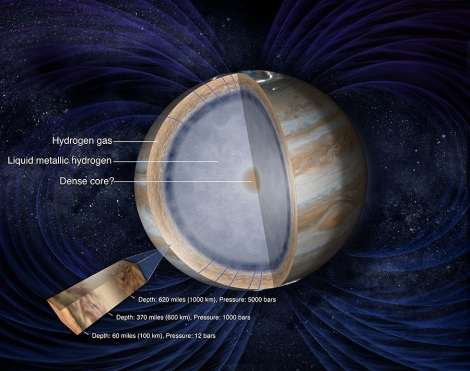 Illustration of Jupiter's interior and magnetic fields by NASA