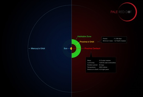 This infographic compares the orbit of the Proxima b with the same region of our solar system. Illustration by ESO/M. Kornmesser/G. Coleman