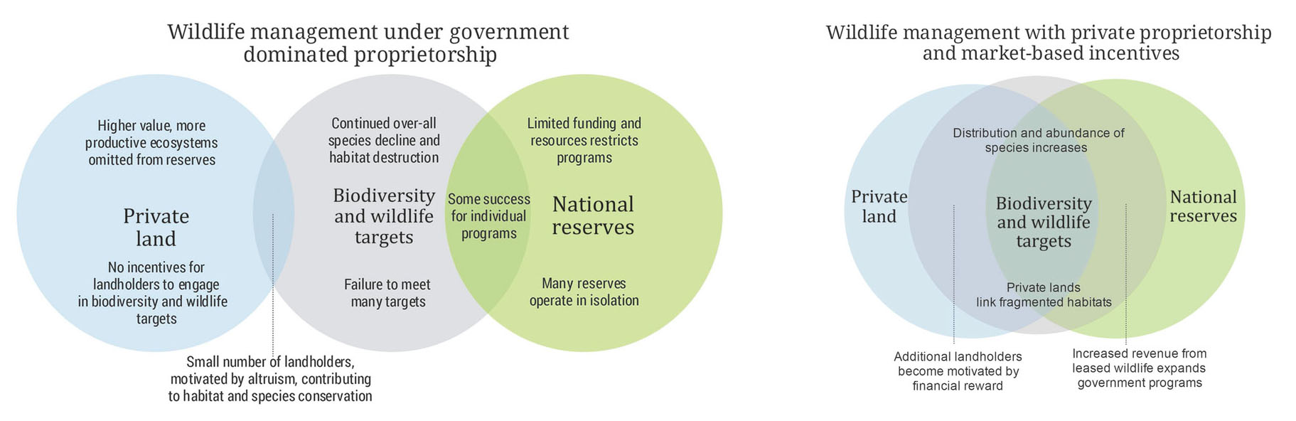 Rent a roo nat geo education blog these two venn diagrams outline the aims of the proposed policy images by kiwilson pooptronica