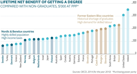 College degrees are worth more in Ireland, the U.S., and Poland over the course of a lifetime. Chart by OECD