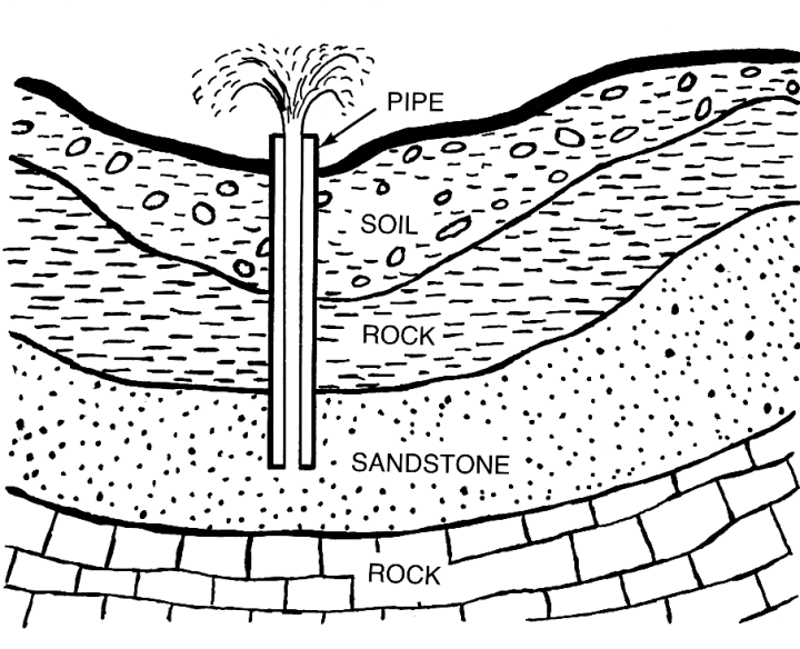 This basic diagram of an artesian aquifer shows how groundwater can be stored in porous sandstone. Illustration from the archives of Pearson Scott Foresman, donated to the Wikimedia Foundation. Public domain