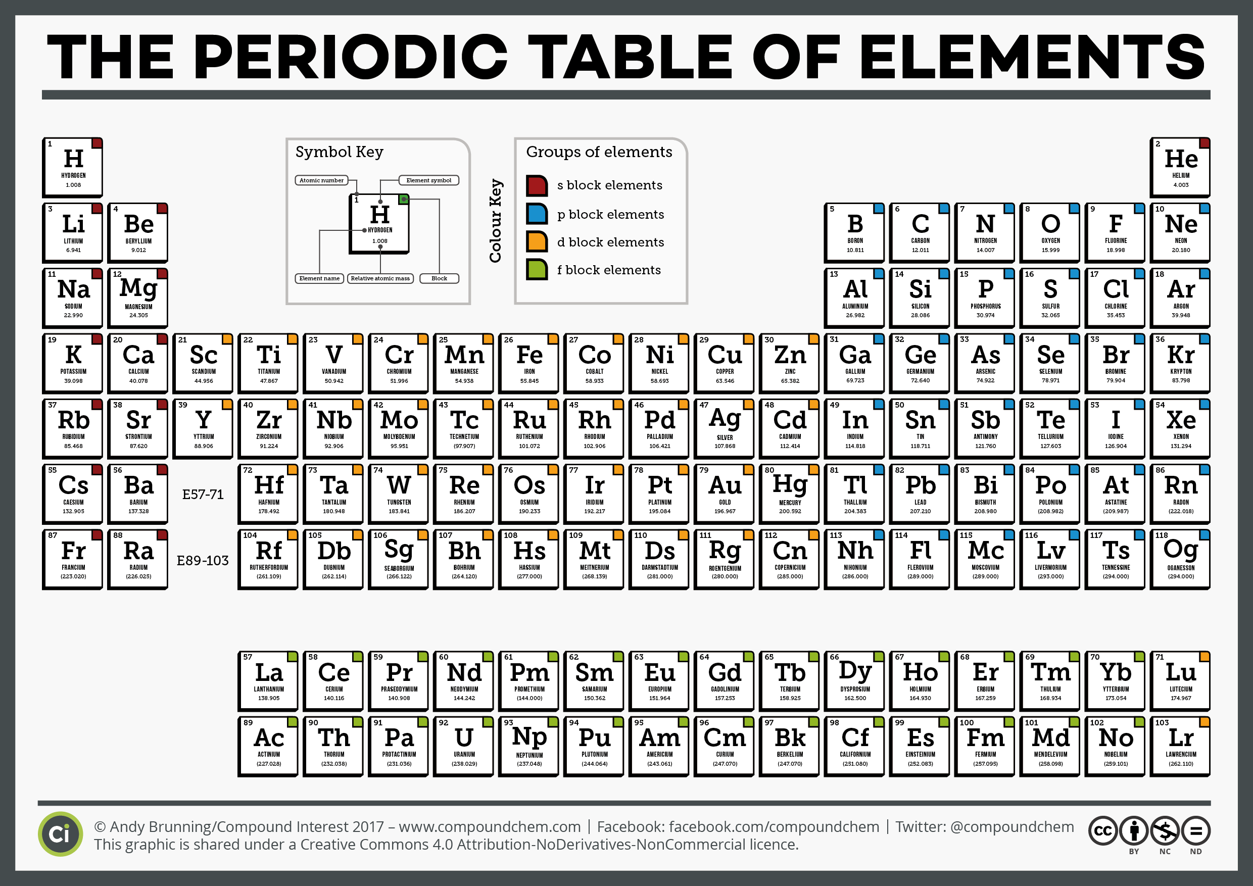 Periodic table filetype pdf image collections periodic table images periodic table of elements toms choice image periodic table images periodic table of elements toms image gamestrikefo Gallery