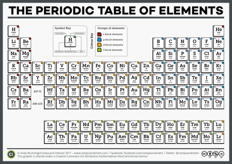 This classic is up-to-date the the new elements confirmed this year! Illustration by Andy Brunning/Compound Interest 2017 CC-BY-ND-NC-4.0