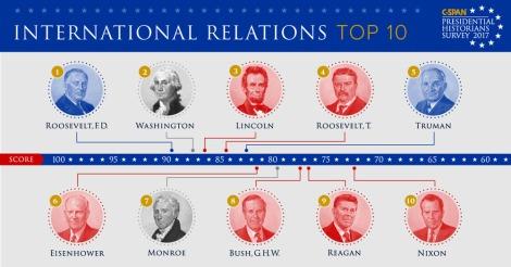 intl-relations