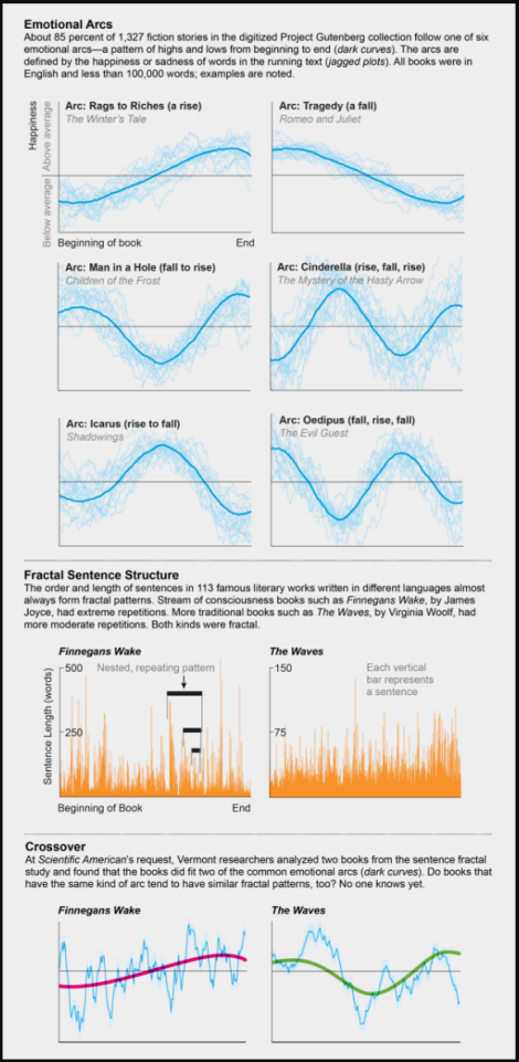 "Graphs by Andrew J. Reagan (emotional arcs) and Jen Christiansen (fractal charts); Sources: ""The Emotional Arcs of Stories Are Dominated by Six Basic Shapes,"" by Andrew J. Reagan et al., in EPJ Data Science, Vol. 5, No. 1, Article No. 31; December 2016 (arcs); ""Quantifying Origin and Character of Long-Range Correlations in Narrative Texts,"" by Stanislaw Drozdz et al., in Information Sciences, Vol. 331; February 20, 2016 (fractals)"