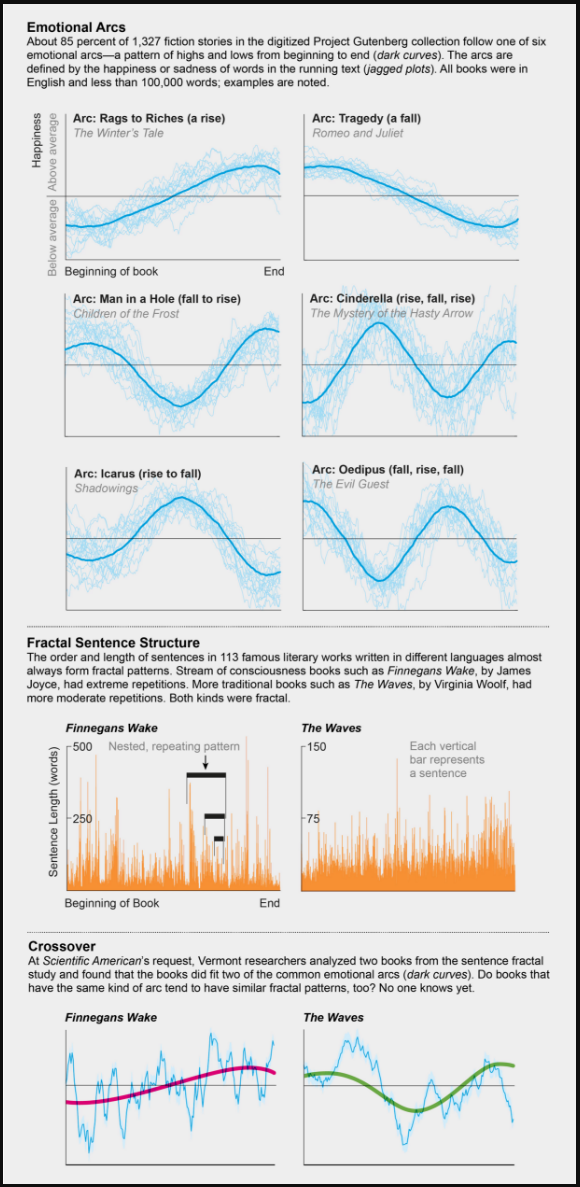 """Graphs by Andrew J. Reagan (emotional arcs) and Jen Christiansen (fractal charts); Sources: """"The Emotional Arcs of Stories Are Dominated by Six Basic Shapes,"""" by Andrew J. Reagan et al., in EPJ Data Science, Vol. 5, No. 1, Article No. 31; December 2016 (arcs); """"Quantifying Origin and Character of Long-Range Correlations in Narrative Texts,"""" by Stanislaw Drozdz et al., in Information Sciences, Vol. 331; February 20, 2016 (fractals)"""