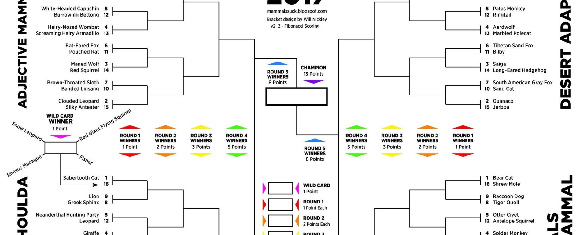 Beyond March Mammal Madness National Geographic Education Blog Mongoose M350 Wiring Diagram