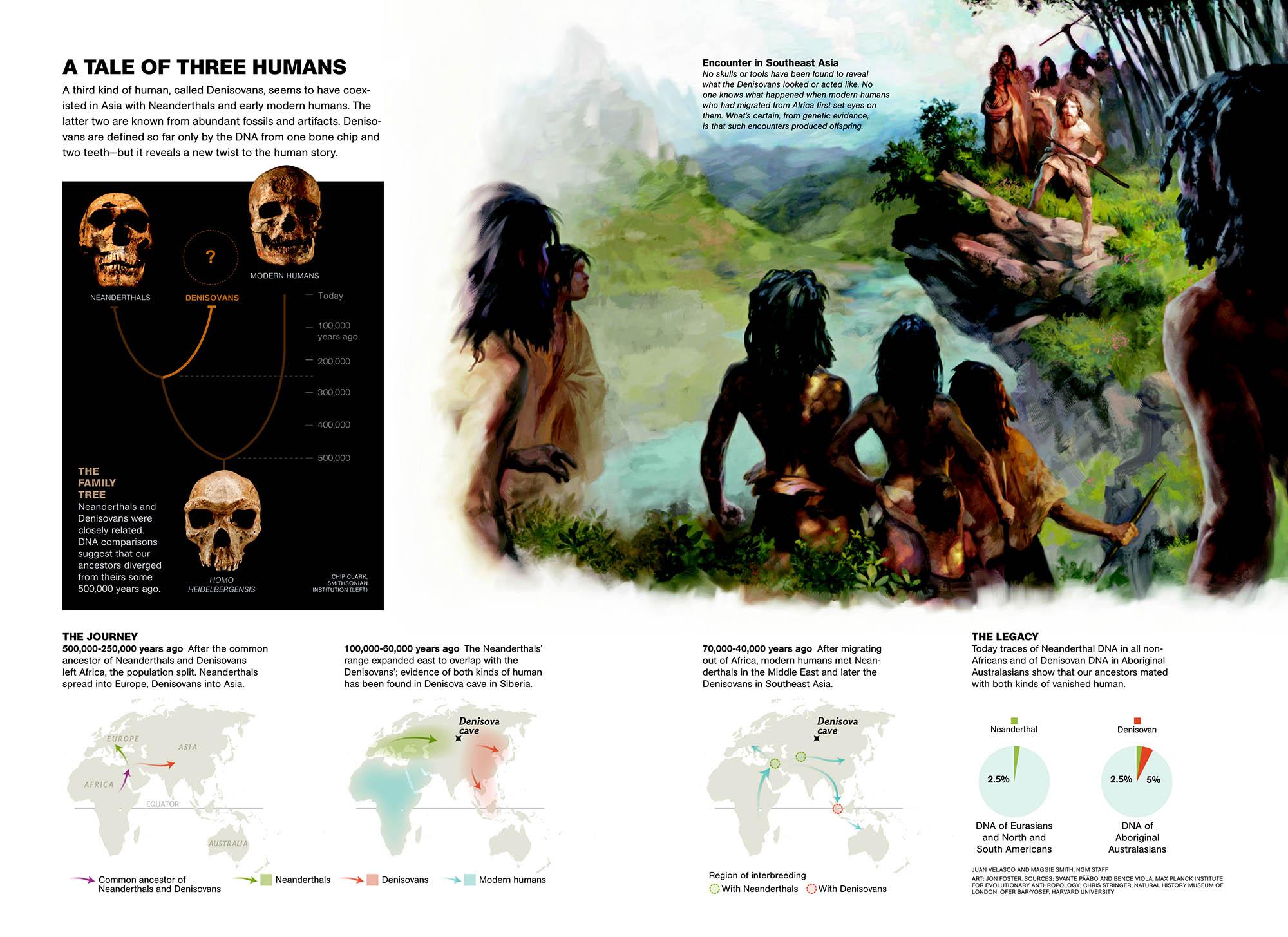 Neanderthal Desktop amp iOS  Helix